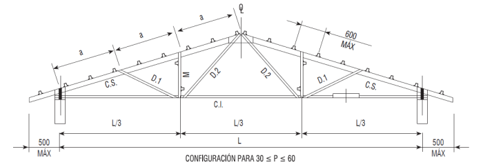Cerchas con metalcon estructural